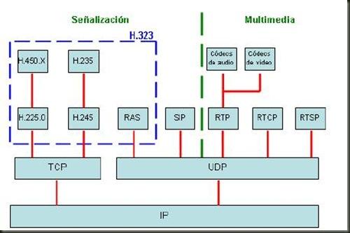 Estructura protocolos VoIP